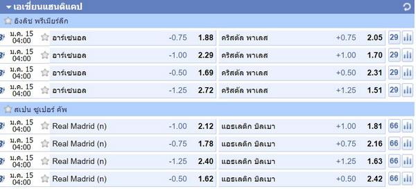 A Split Asian Handicap betting