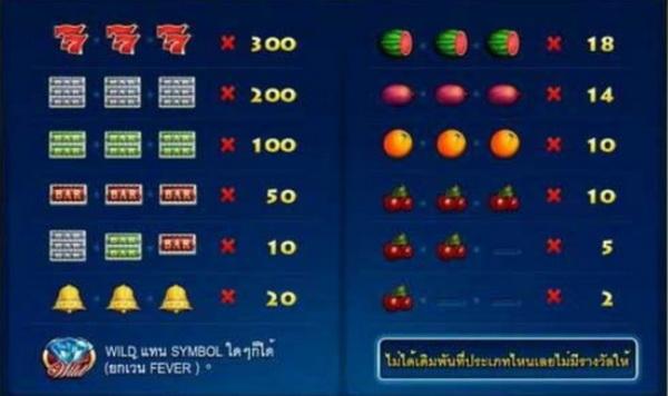 อัตราการจ่ายและสัญลักษณ์ดาวเคราะห์ผลไม้