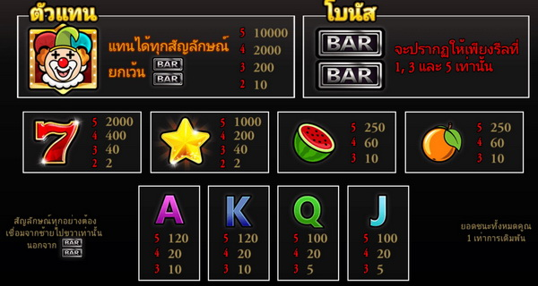 Payout rate Lucky Bar slot