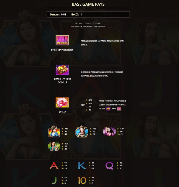 Payout rate of each symbol ChinaRouge