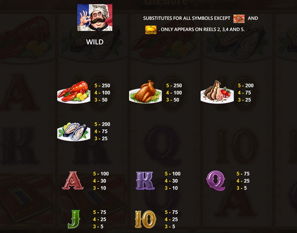 Symbols and payout rates ChefDoeuvre Slot
