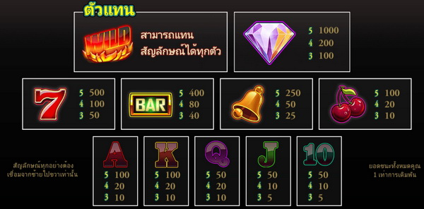 Symbols images and payout rates Fire Spin Slot