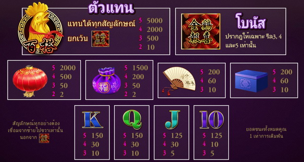 Symbols images and payout rates Gold Chicken Slot