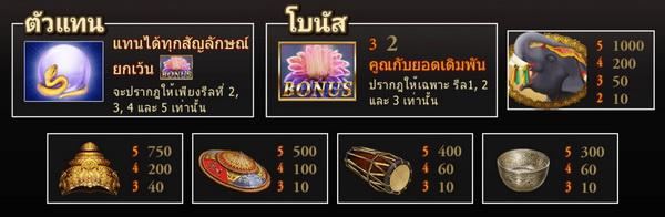 Visual symbol fortune thai slot