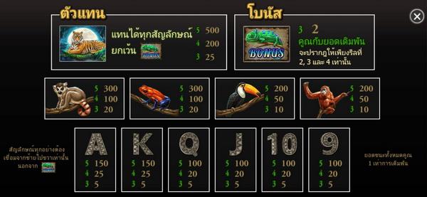 อัตราการจ่ายเงินสล็อตเกมส์สัตว์ป่า